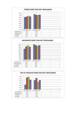 türkçe dersi teog net ortalaması matematik dersi teog net ortalaması