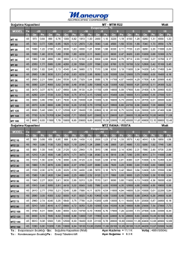 Soğutma Kapasitesi MT - MTM R22 Soğutma Kapasitesi MTZ