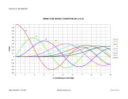 Jn (m ) m (modülasyon derinliği) BİRİNCİ CİNS BESSEL