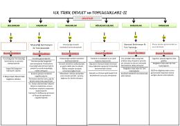 İLK TÜRK DEVLETLERİ ve TOPLULUKLARI-2