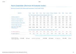 Resmi İstatistikler (İllerimize Ait İstatistiki Veriler)