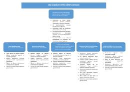 Organizasyon Şeması - Dış İlişkiler Ofisi Genel Koordinatörlüğü