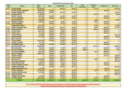 A1 Blok 25.02.2015 Borç Bakiye Listesi
