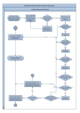 Fakülte Kuruluna Profesör Temsilci Üye Seçimi İş Akış Şeması