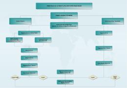 Enerji Verimliliği Birimi İş Akış Şeması