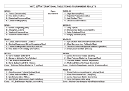 VMTD 20th INTERNATIONAL TABLE TENNIS TOURNAMENT