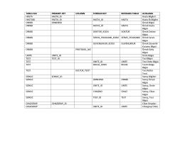 LBYS Veri Aktarım Kılavuzu - Egesoft Bilgi Teknolojileri