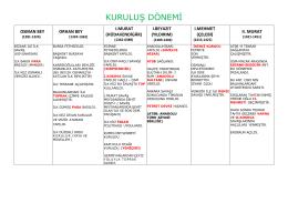 osmanlı devleti kuruluş dönemi