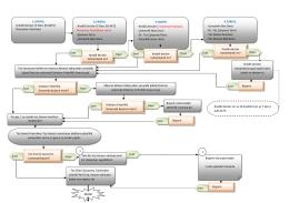 doktora eğitimi iş akışı şeması