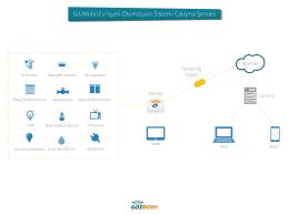 GözMobil Ev-İşyeri Otomasyon Sistemi Çalışma Şeması