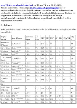 2015 Türkiye genel seçimi anketleri 25. dönem