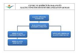 Kalite Yönetim Sistemi Organizasyon Şeması