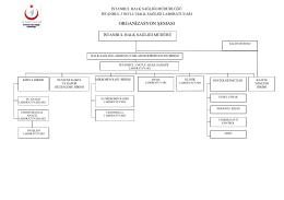 Organizasyon Şeması - İstanbul Halk Sağlığı Müdürlüğü