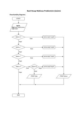 Basit Hesap Makinası Probleminin Çözümü