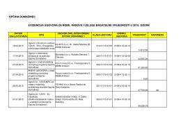 Evidencija ugovora bagatelne vrijednosti u 2015. godini