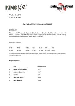 izvješće o rezultatima kina za 2015.