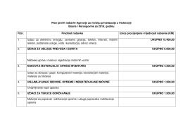 Plan javnih nabavki za 2016. godinu 10.02.2016