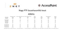 Nagy PTP összehasonlító teszt 40MHz