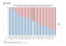 Graf 3-Vybrané evropské země-přenocování v HUZ