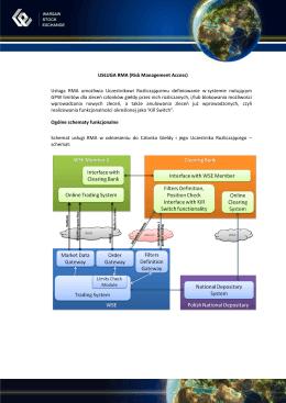 USŁUGA RMA (Risk Management Access) Usługa RMA