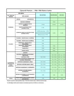 Naknade premium VISA februar 2016