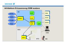 Arhitektura Ericssonovog GSM sustava