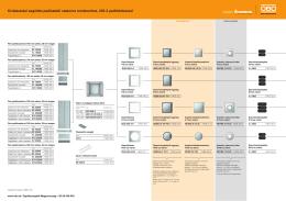 Kiválasztási segédlet padlóalatti csatorna rendszerhez, 250-3