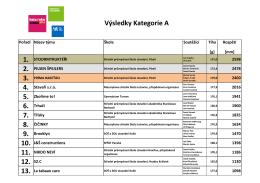 Výsledky Kategorie A 12. S2.C