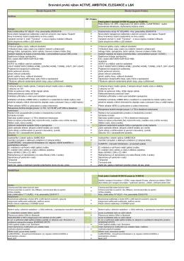 Srovnání prvků výbav ACTIVE, AMBITION, ELEGANCE a L&K