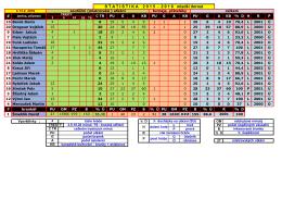 pozápasová statistika hráčů - HC Příbram