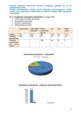 1 Ankietę dotyczącą samooceny kontroli zarządczej wypełniło 36 na