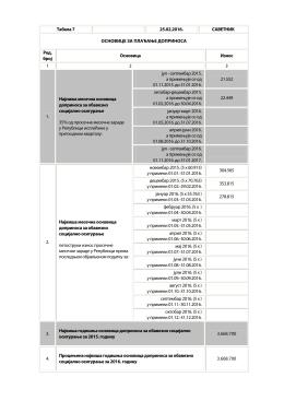 Табела бр. 7