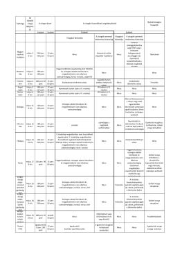 A vizsgák leírása 2016. május