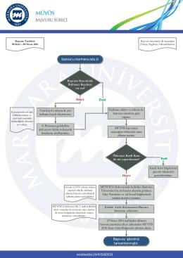 Başvuru işleminiz tamamlanmıştır. basvuru.marmara.edu.tr