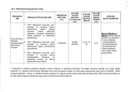 Ek 1: Mali Destek Programı Özet Tablo PROGRAM ADI PROGRAM