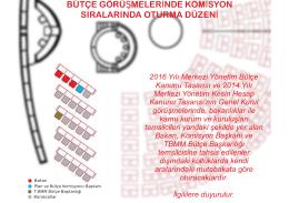 2016 Yılı Bütçe Görüşmeleri Komisyon Sıralarında Oturma
