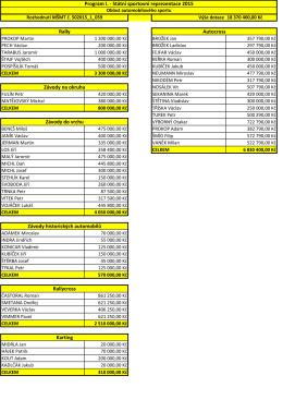 Rozdělení finančních prostředků na PROGRAM I. SPORTOVNÍ