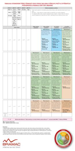 tabulku zvýšených požadavků