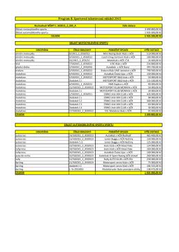 Program II. Sportovně talentovaná mládež 2015