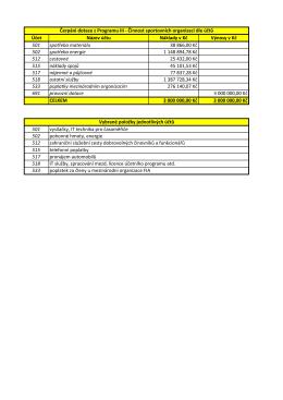 Rozdělení finančních prostředků na PROGRAM III. ČINNOST