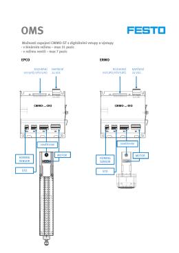 Možnosti zapojení CMMO-ST - digitální vstupy a výstupy