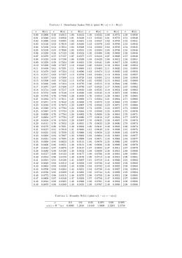 Tabulka 1. Distribuční funkce N(0,1) (platí Φ(−x)=1 − Φ(x)) x Φ(x) x Φ