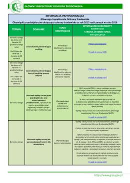 Kalendarium dla przedsiębiorców GIOŚ 2016 r.