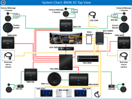 System Chart: BMW X5 Top View