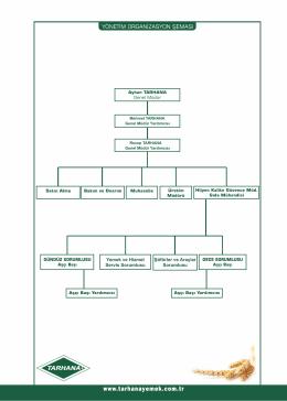 Tarhana Yemek Organizasyon Şeması