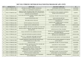2015 yılı Yöresel Değerler MDP Asil Proje Listesi