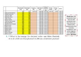 Örnek soru: 450 nanometre mavi foton ile 200 nanometre mor