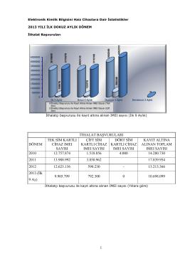 Elektronik Kimlik Bilgisini Haiz Cihazlara Dair İstatistikler