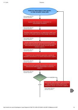 Kalkınma Bakanlığının hibe ilanları ve hibe süreçleri takip edilir. Red