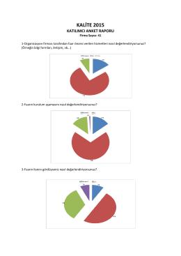 Kalite`15 Katılımcı Anket Raporu